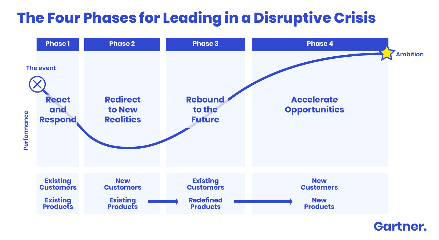 https://www.gartner.com/en/documents/3982961/4-phases-for-technology-and-service-providers-to-lead-in
