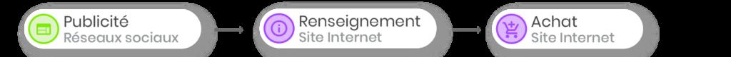 Parcours Client - Millenial