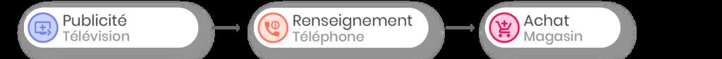 Parcours Client - Senior